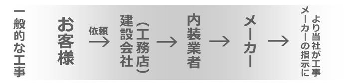 通常の依頼の流れ図